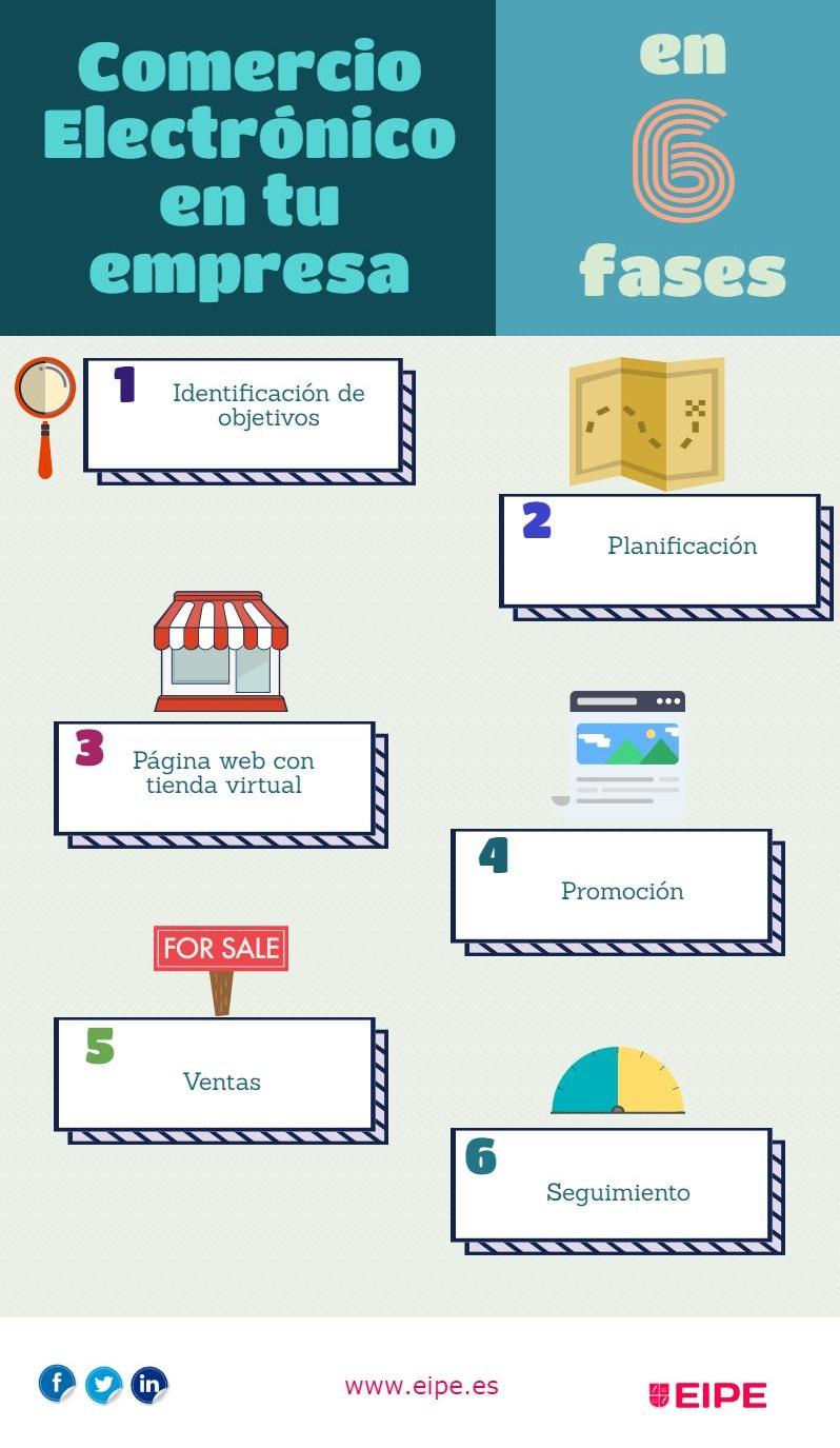 como incorporar el comercio electrónico en tu empresa