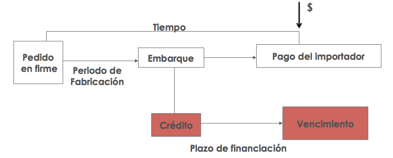 créditos post financiación
