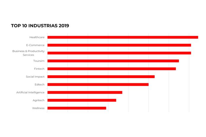 Sectores con más movimiento emprendedor y de startups