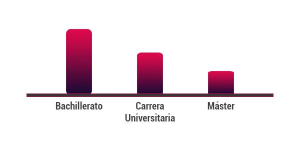 Tasa de desempleo en función del nivel de formación