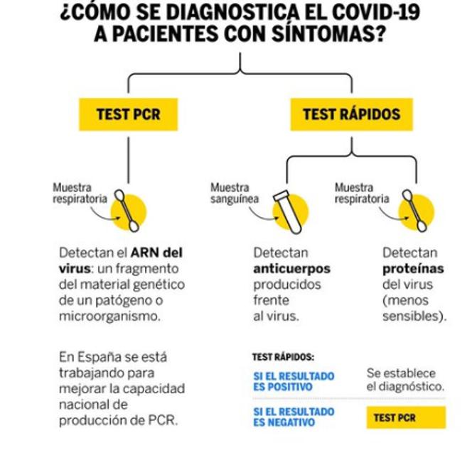 Pruebas diagnósticas Covid-19: Control de calidad en productos sanitarios