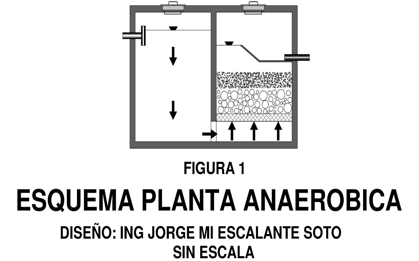 Esquema de una planta anaeróbica