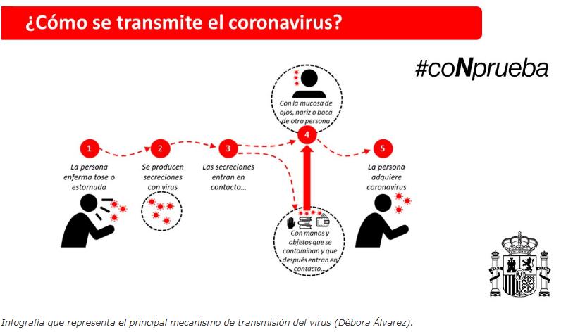 ¿Cómo se transmite el coronavirus?
